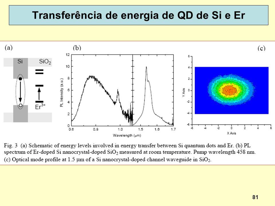 81 Transferência de energia de QD de Si e Er