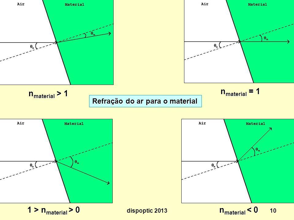 10 n material > 1 n material = 1 1 > n material > 0 n material < 0 Refração do ar para o material dispoptic 2013