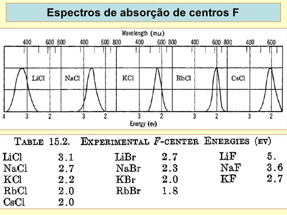 40 Espectros de absorção de centros F dispoptic 2013