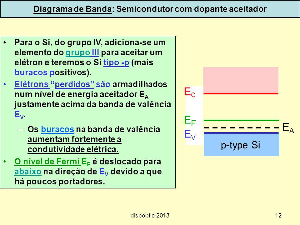 12 Diagrama de Banda: Semicondutor com dopante aceitador Para o Si, do grupo IV, adiciona-se um elemento do grupo III para aceitar um elétron e teremo