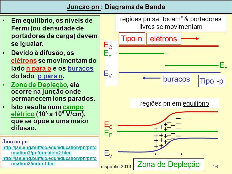16 Junção pn : Diagrama de Banda Em equilíbrio, os níveis de Fermi (ou densidade de portadores de carga) devem se igualar. Devido à difusão, os elétro