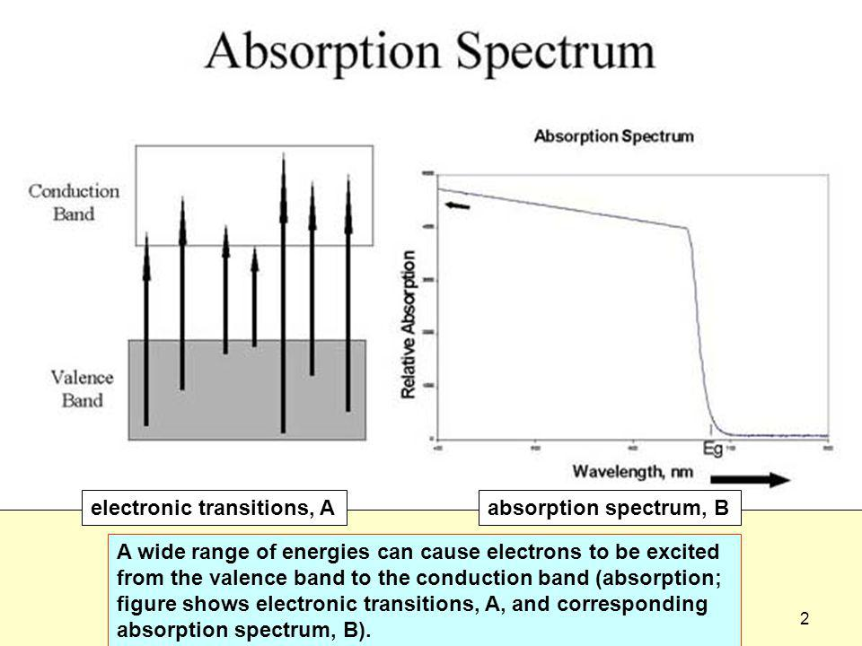 3dispoptic-2013 Excited electrons will drop from the bottom of the conduction band into the top of the valence band with the emission of light with a very narrow band width (emission; figure shows an electronic transition, A, and corresponding emission spectrum, B) electronic transitions, A absorption spectrum, B