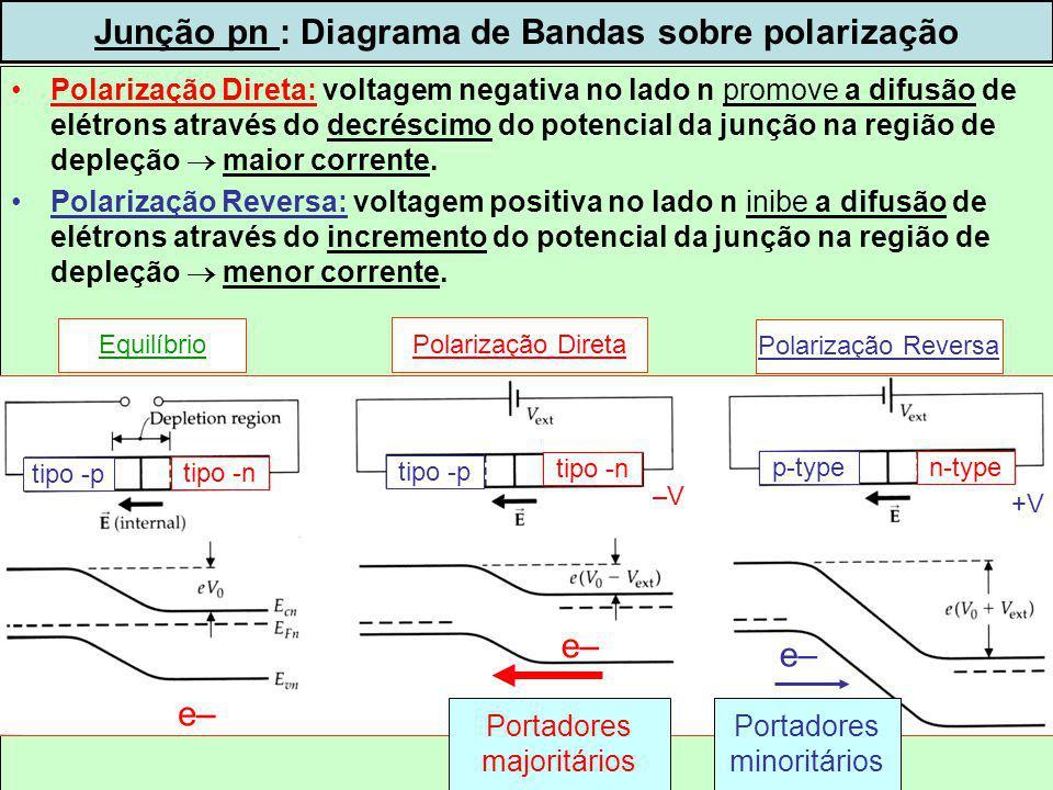 dispoptic-201321 Polarização Direta: voltagem negativa no lado n promove a difusão de elétrons através do decréscimo do potencial da junção na região