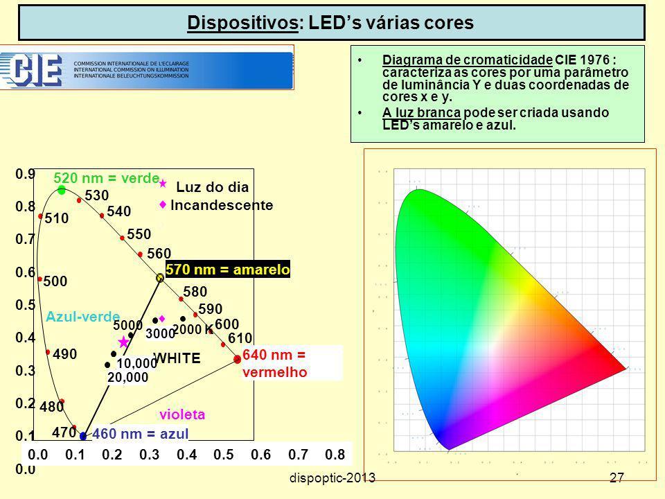 27 Dispositivos: LEDs várias cores Diagrama de cromaticidade CIE 1976 : caracteriza as cores por uma parâmetro de luminância Y e duas coordenadas de c