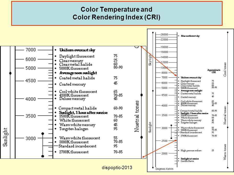 29 Color Temperature and Color Rendering Index (CRI) dispoptic-2013