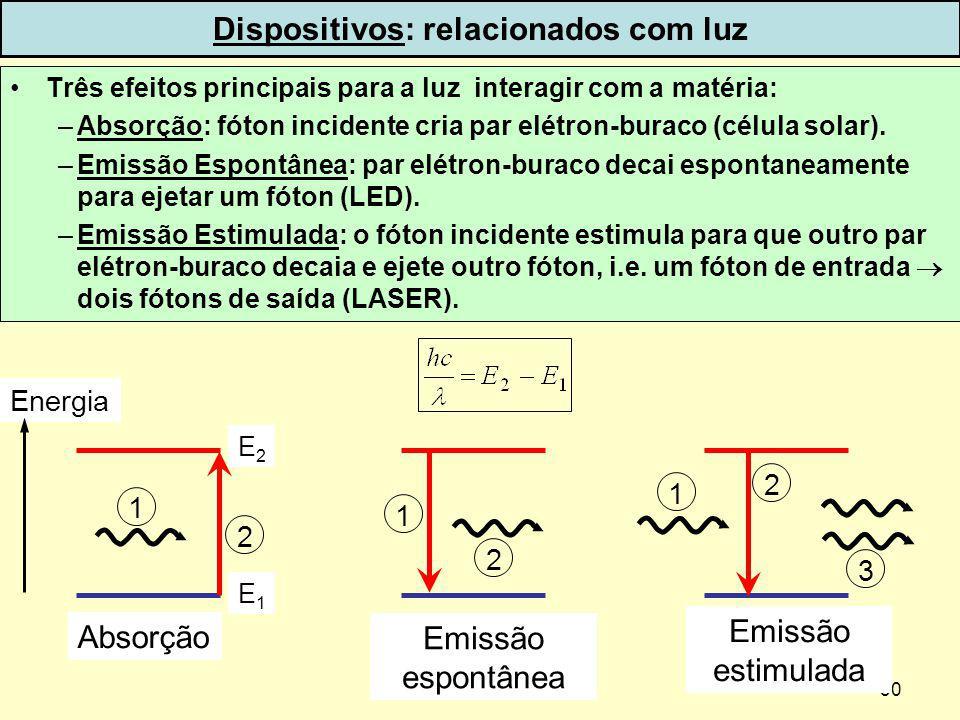 30 Dispositivos: relacionados com luz Três efeitos principais para a luz interagir com a matéria: –Absorção: fóton incidente cria par elétron-buraco (