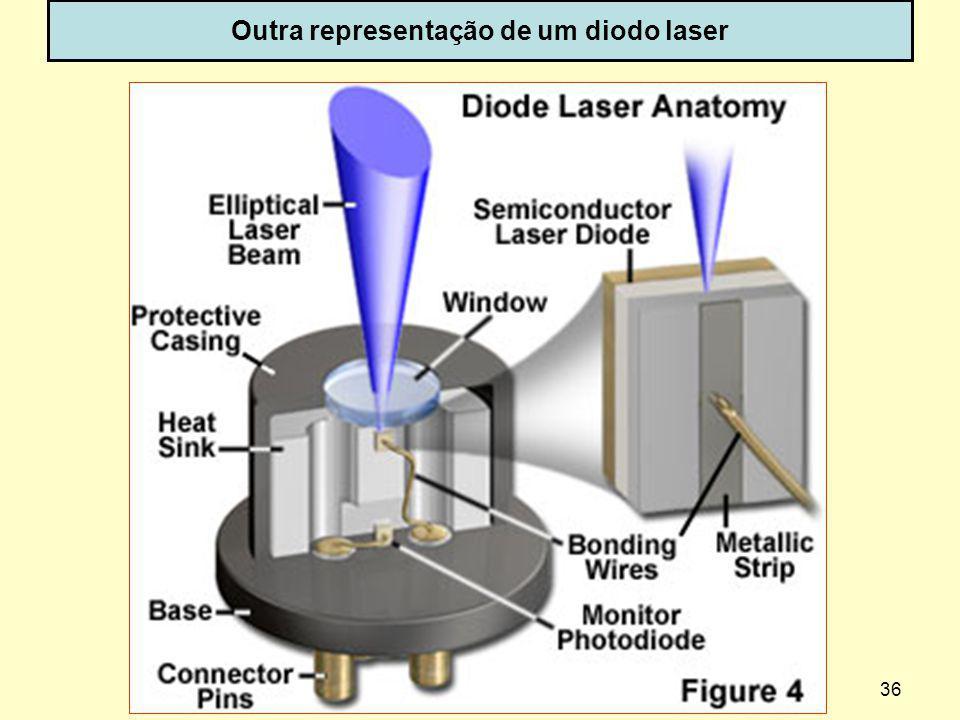 36 Outra representação de um diodo laser dispoptic-2013