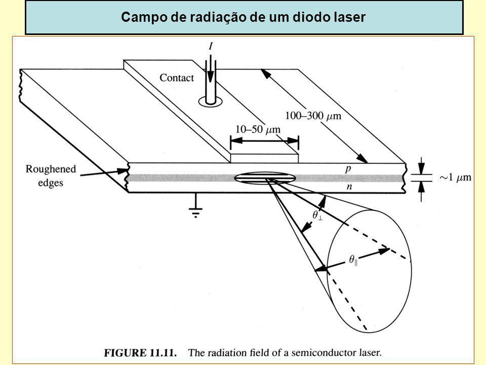 45 Campo de radiação de um diodo laser dispoptic-2013
