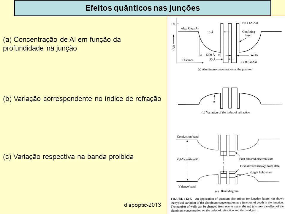 47 Efeitos quânticos nas junções (a) Concentração de Al em função da profundidade na junção (b) Variação correspondente no índice de refração (c) Vari