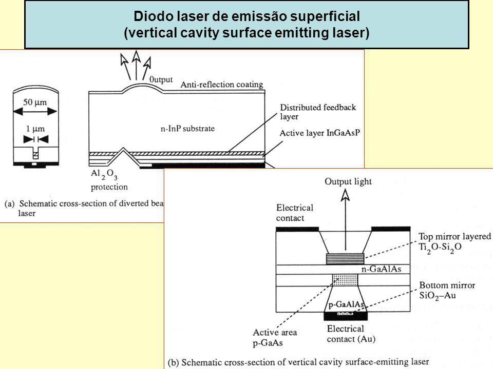 49 Diodo laser de emissão superficial (vertical cavity surface emitting laser) dispoptic-2013