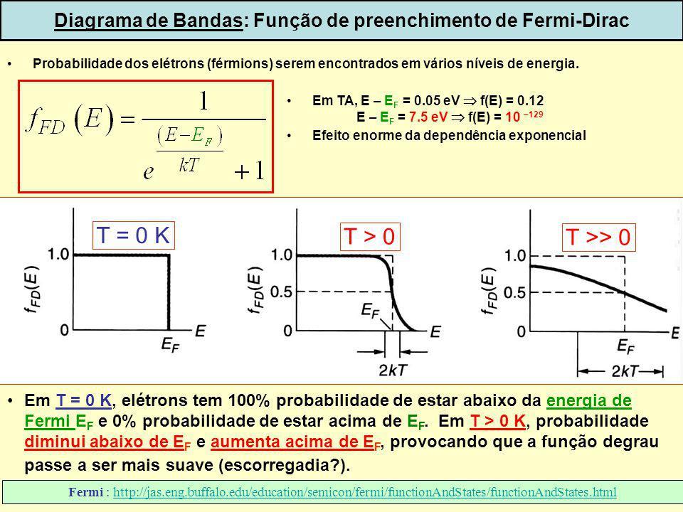 5 Em T = 0 K, elétrons tem 100% probabilidade de estar abaixo da energia de Fermi E F e 0% probabilidade de estar acima de E F. Em T > 0 K, probabilid