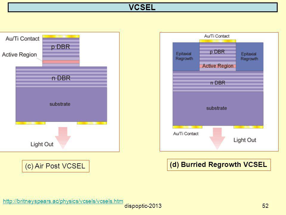 52 VCSEL http://britneyspears.ac/physics/vcsels/vcsels.htm (d) Burried Regrowth VCSEL (c) Air Post VCSEL dispoptic-2013