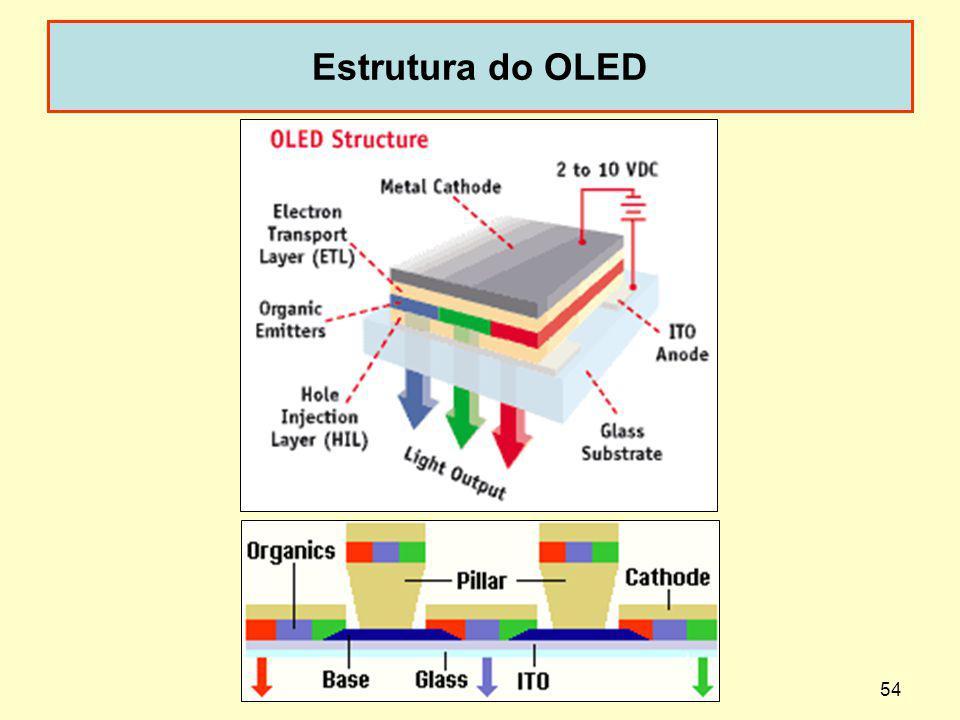 54 Estrutura do OLED dispoptic-2013