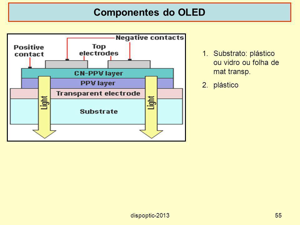 55 Componentes do OLED 1.Substrato: plástico ou vidro ou folha de mat transp. 2.plástico dispoptic-2013