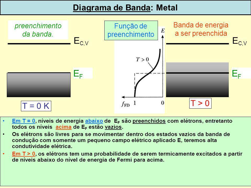6 Diagrama de Banda: Metal EFEF E C,V EFEF Função de preenchimento Banda de energia a ser preenchida T > 0 T = 0 K preenchimento da banda. dispoptic-2