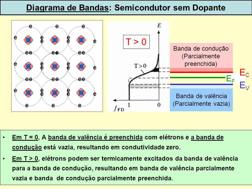 8 Diagrama de Bandas: Semicondutor sem Dopante EFEF ECEC EVEV Banda de condução (Parcialmente preenchida) Banda de valência (Parcialmente vazia) T > 0