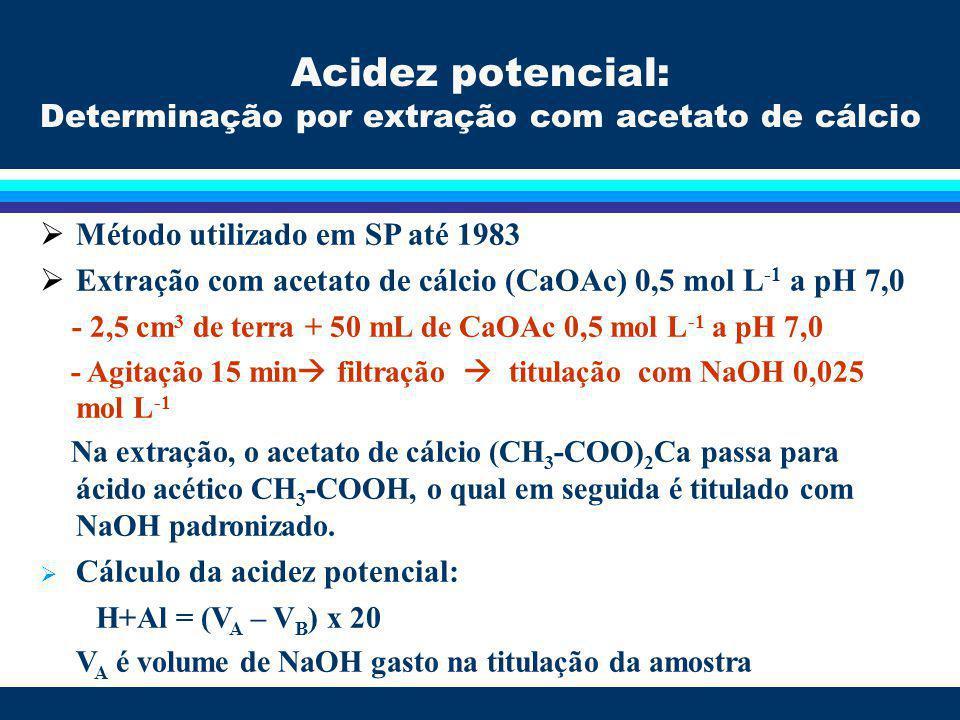 Autores do método: Shoemaker, Mc Lean e Pratt (1961) Composição da solução SMP : p-nitrofenol, trietanolamina, cromato de potássio, acetato de cálcio e cloreto de cálcio; Adicionam-se 5 mL de solução tampão SMP na suspensão em que se determinou o pH em CaCl 2 0,01 mol L-1 A solução tampão pH 7,5 provoca deslocamento do H+Al da fase sólida, fazendo baixar o pH da suspensão pH SMP Quanto menor o pH SMP, maior a acidez potencial do solo.