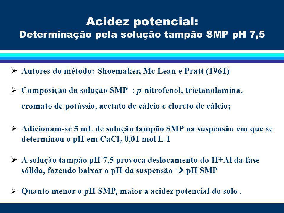 Solo Solo + Solução de CaCl 2 Leitura do pH CaCl 2 Agitação Agitação e Repouso Leitura do pH SMP Adição da solução SMP Acidez potencial: Determinação pela solução tampão SMP pH 7,5
