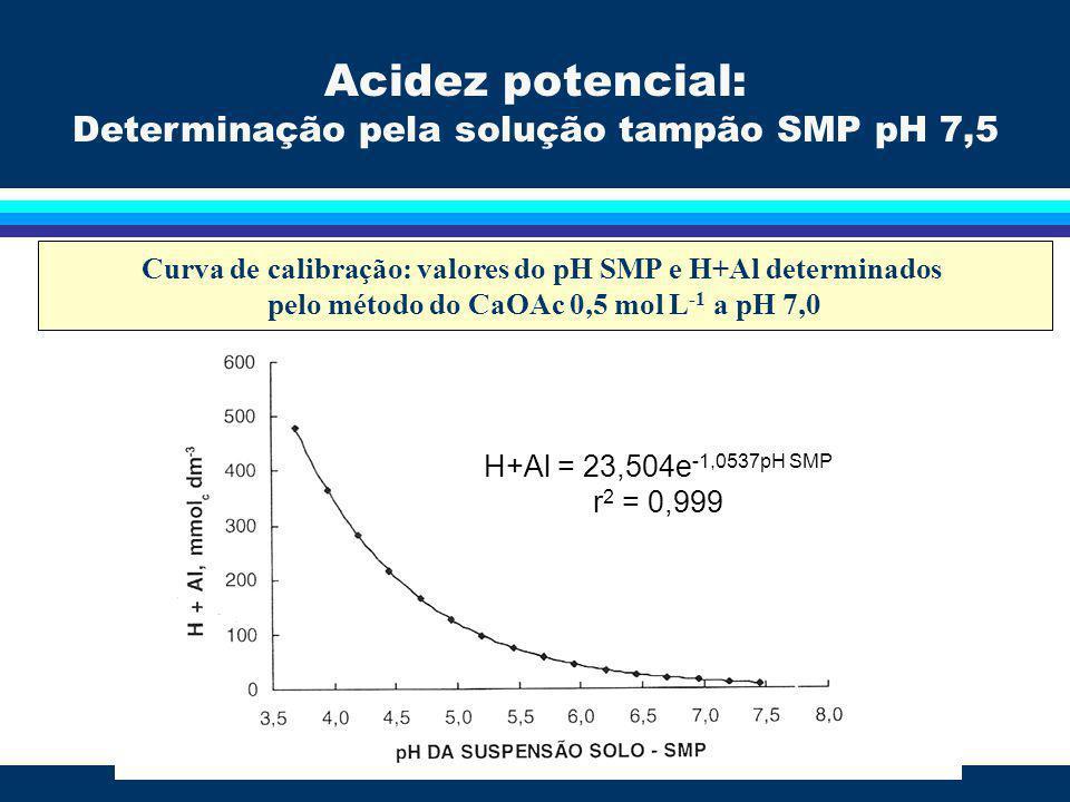 Curva de calibração: valores do pH SMP e H+Al determinados pelo método do CaOAc 0,5 mol L -1 a pH 7,0 H+Al = 23,504e -1,0537pH SMP r 2 = 0,999 Acidez
