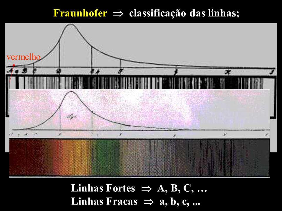 Fraunhofer classificação das linhas; Linhas Fortes A, B, C, … Linhas Fracas a, b, c,... vermelho