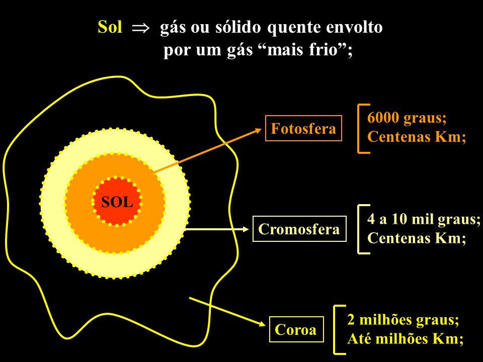 Sol gás ou sólido quente envolto por um gás mais frio; SOL Fotosfera Cromosfera Coroa 6000 graus; Centenas Km; 4 a 10 mil graus; Centenas Km; 2 milhõe