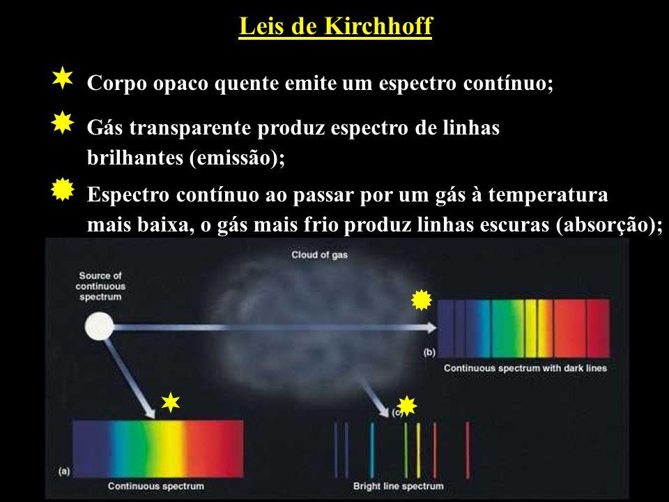 Leis de Kirchhoff Corpo opaco quente emite um espectro contínuo; Gás transparente produz espectro de linhas brilhantes (emissão); Espectro contínuo ao