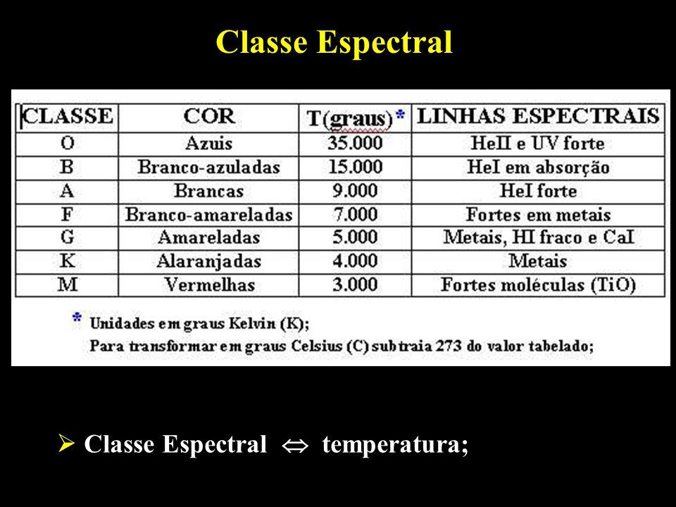 Classe Espectral Classe Espectral temperatura;