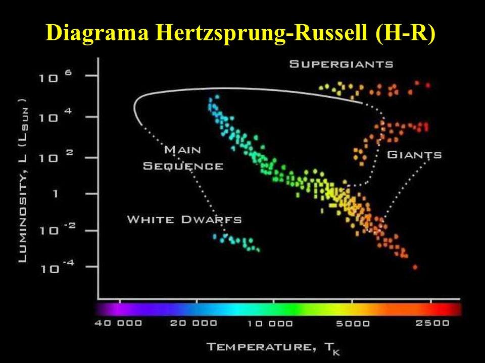 Diagrama Hertzsprung-Russell (H-R)