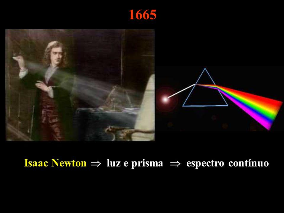 1665 Isaac Newton luz e prisma espectro contínuo