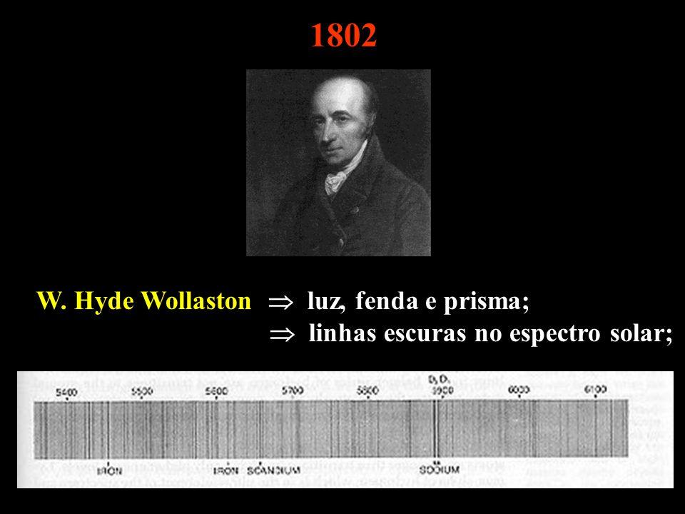 W. Hyde Wollaston luz, fenda e prisma; linhas escuras no espectro solar; 1802