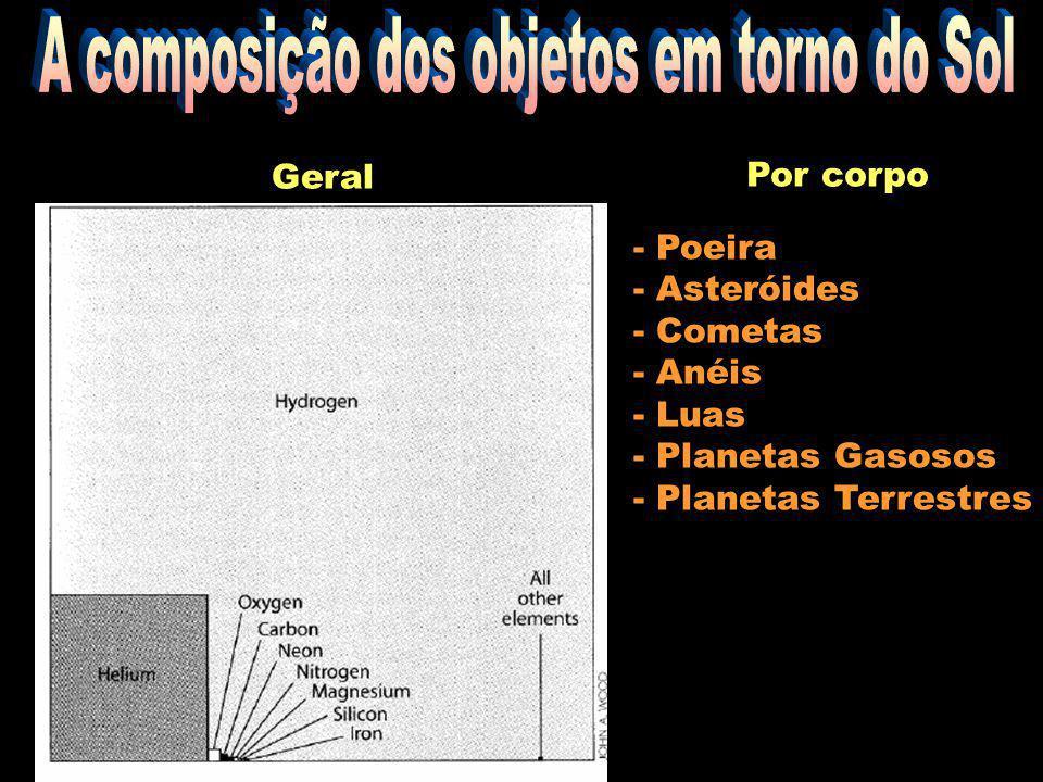 Geral Por corpo - Poeira - Asteróides - Cometas - Anéis - Luas - Planetas Gasosos - Planetas Terrestres