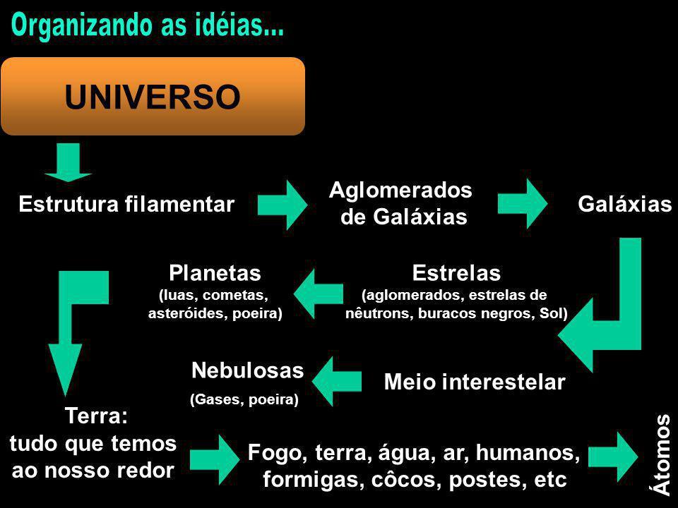 UNIVERSO Estrutura filamentar Aglomerados de Galáxias Galáxias Estrelas (aglomerados, estrelas de nêutrons, buracos negros, Sol) Meio interestelar Planetas (luas, cometas, asteróides, poeira) Nebulosas (Gases, poeira) Terra: tudo que temos ao nosso redor Fogo, terra, água, ar, humanos, formigas, côcos, postes, etc Átomos