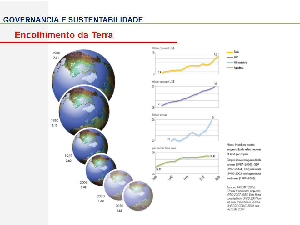 GOVERNANCIA E SUSTENTABILIDADE Redução do consumo exarcebado; Abrangencia e análise integrada dos ambientes humanos Geo-arcabouço, proporcionando visão geral; GEF Orgão auxiliador nas implementações publicas ambientais; ONU Caminho mais eficiênte para o controle global, no entanto, necessita de uma reformulação de seus propósitos; Ações de preservação globais; Regime de Governancia Ambiental Adaptada a evolução dos desafios ambientais; Interligações para o Desenvolv.