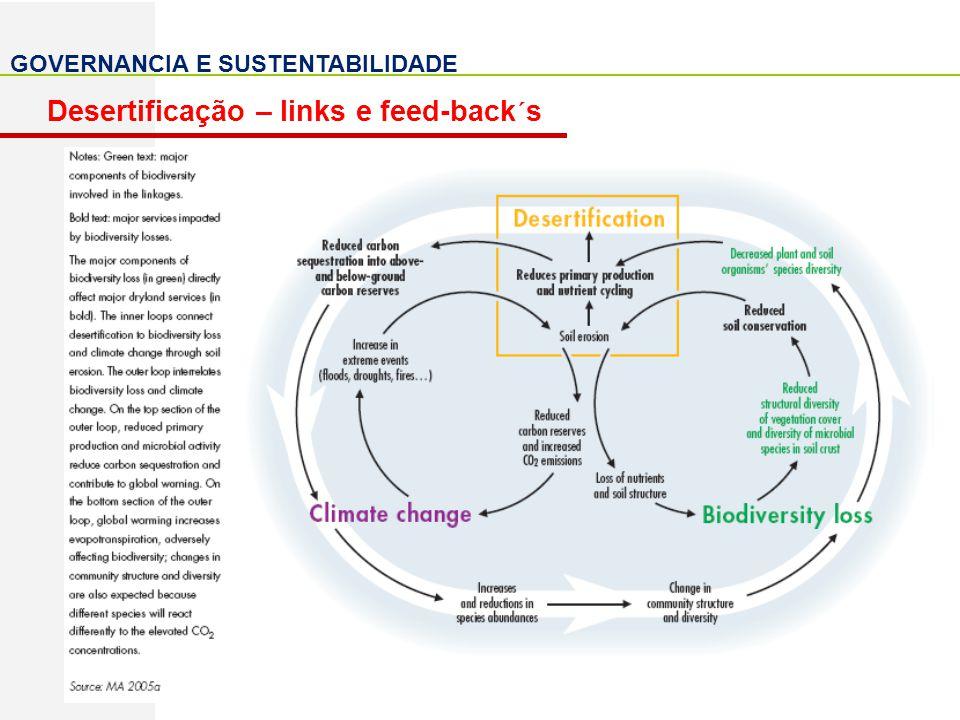GOVERNANCIA E SUSTENTABILIDADE Desertificação – links e feed-back´s