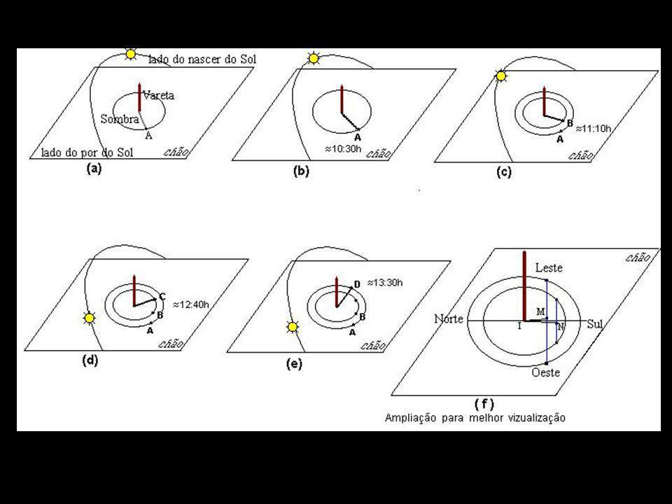 Determinação dos Pontos Cardeais Nascente Ocaso Meridiano Ponto Leste Ponto Oeste Ponto Sul Ponto Norte