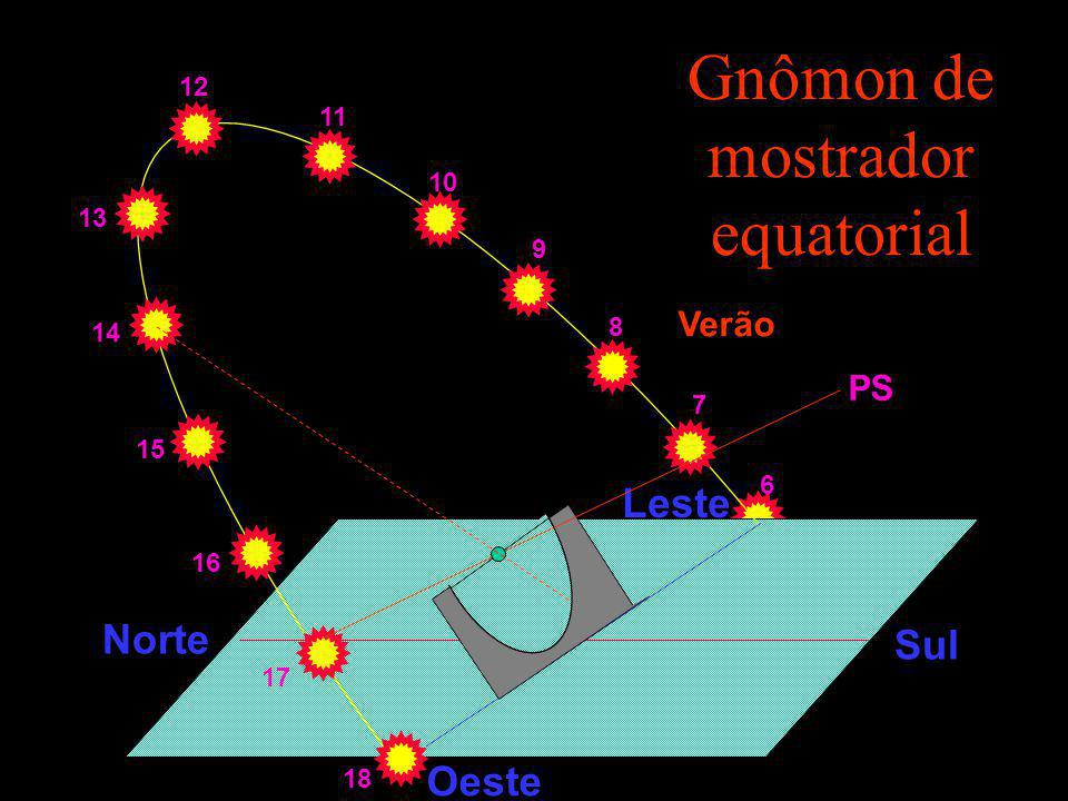 Gnômon com mostrador horizontal 9 10 11 12 6 7 8 13 14 15 16 17 18