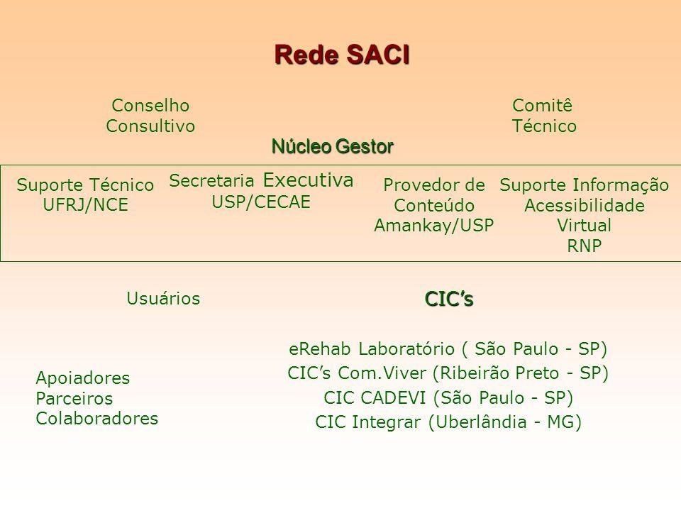 Rede SACI Secretaria Executiva USP/CECAE Provedor de Conteúdo Amankay/USP Suporte Informação Acessibilidade Virtual RNP Suporte Técnico UFRJ/NCE Apoia