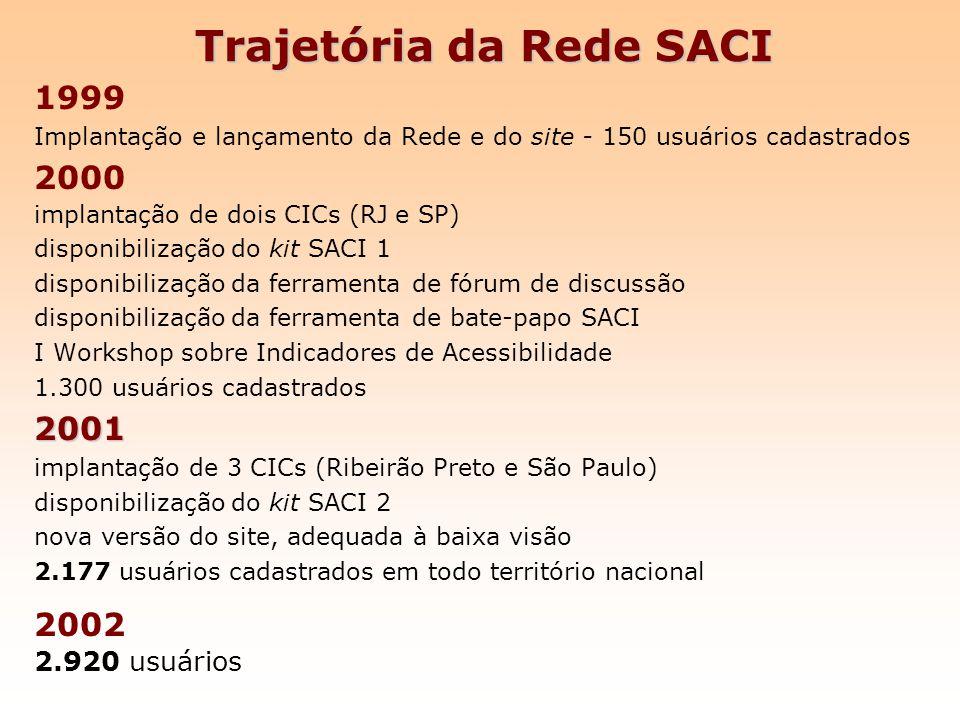 Trajetória da Rede SACI 1999 Implantação e lançamento da Rede e do site - 150 usuários cadastrados 2000 implantação de dois CICs (RJ e SP) disponibili