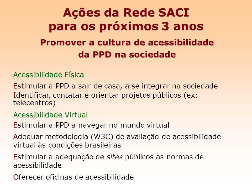 Ações da Rede SACI para os próximos 3 anos Promover a cultura de acessibilidade da PPD na sociedade Acessibilidade Física E Estimular a PPD a sair de