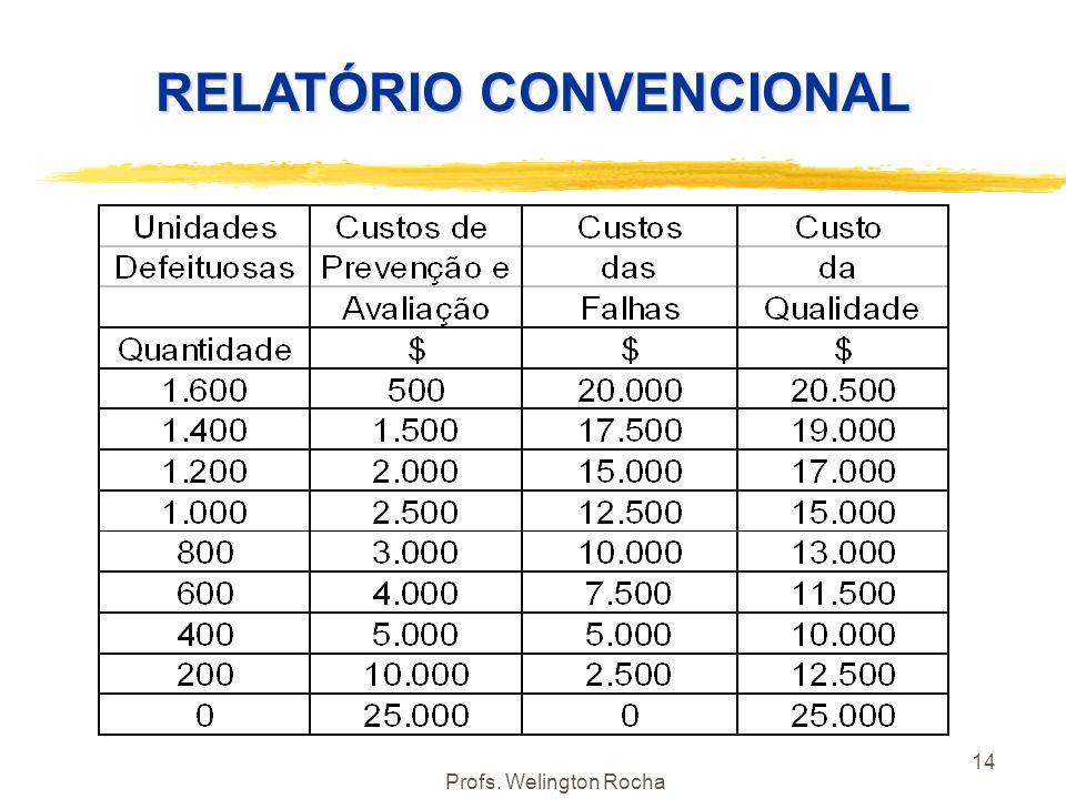 Profs. Welington Rocha 14 RELATÓRIO CONVENCIONAL