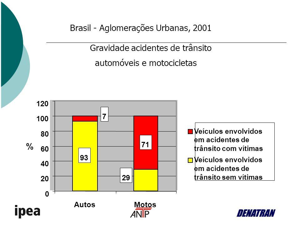 Brasil - Aglomerações Urbanas, 2001 Gravidade acidentes de trânsito automóveis e motocicletas 93 29 7 71 0 20 40 60 80 100 120 AutosMotos % Veículos e