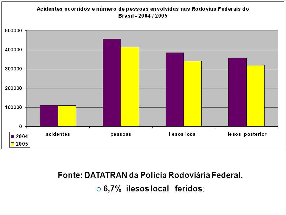 Fonte: DATATRAN da Polícia Rodoviária Federal. 6,7% ilesos local feridos ;