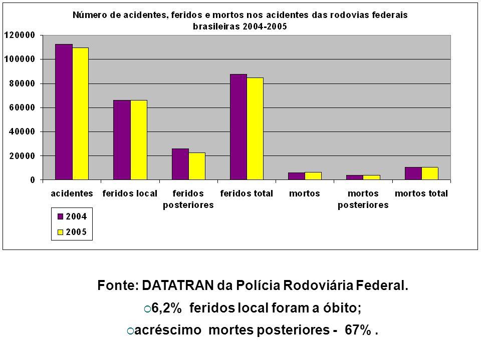 Fonte: DATATRAN da Polícia Rodoviária Federal. 6,2% feridos local foram a óbito; acréscimo mortes posteriores - 67%.