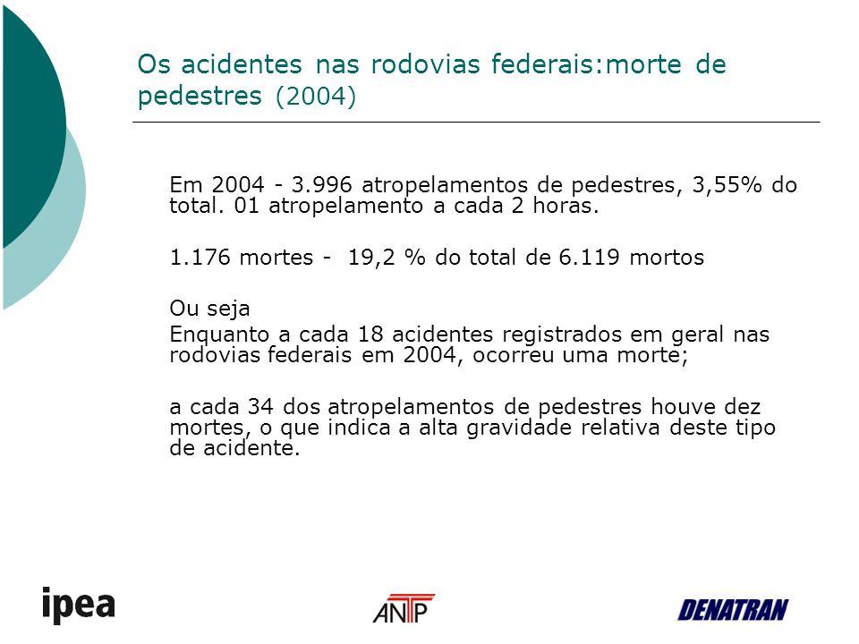 Os acidentes nas rodovias federais:morte de pedestres (2004) Em 2004 - 3.996 atropelamentos de pedestres, 3,55% do total. 01 atropelamento a cada 2 ho