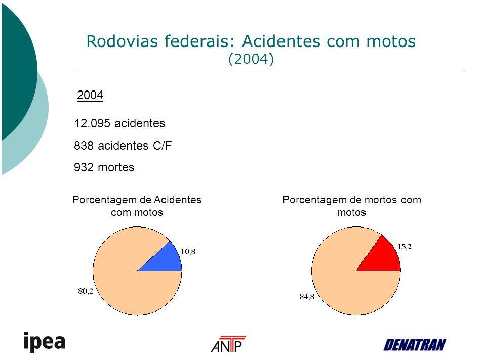 Porcentagem de Acidentes com motos Porcentagem de mortos com motos Rodovias federais: Acidentes com motos (2004) 12.095 acidentes 838 acidentes C/F 93