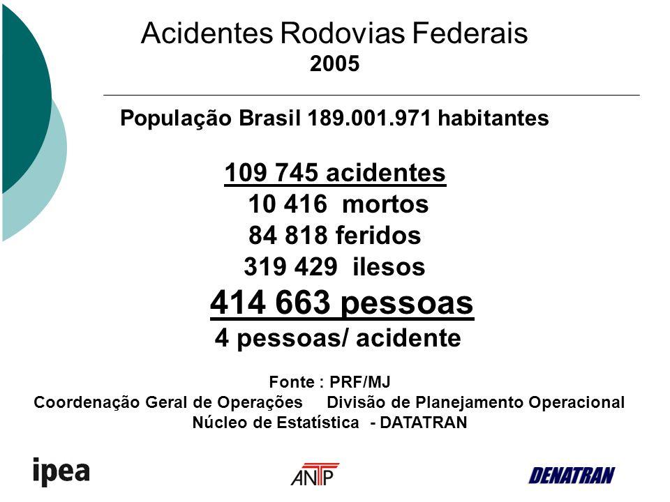 Acidentes Rodovias Federais 2005 População Brasil 189.001.971 habitantes 109 745 acidentes 10 416 mortos 84 818 feridos 319 429 ilesos 414 663 pessoas