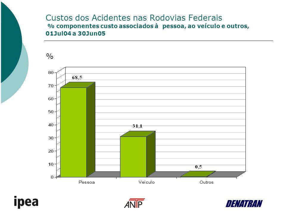Custos dos Acidentes nas Rodovias Federais % componentes custo associados à pessoa, ao veículo e outros, 01Jul04 a 30Jun05 %