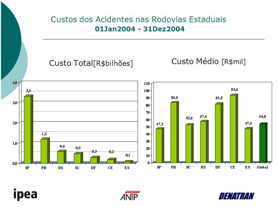 Custos dos Acidentes nas Rodovias Estaduais 01Jan2004 - 31Dez2004 Custo Total [R$bilhões] Custo Médio [R$mil]