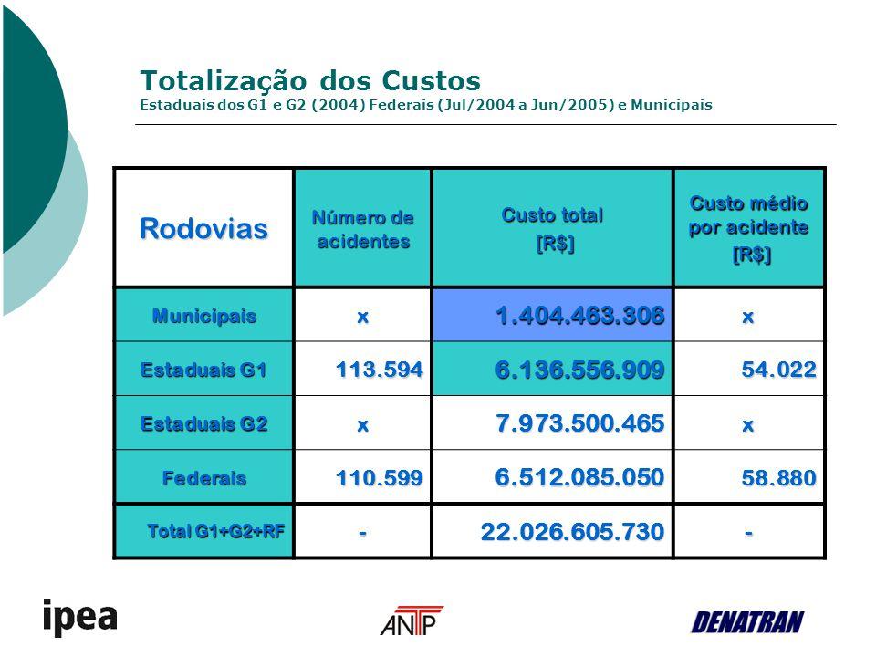 Totalização dos Custos Estaduais dos G1 e G2 (2004) Federais (Jul/2004 a Jun/2005) e Municipais Rodovias Número de acidentes Custo total [R$] [R$] Cus