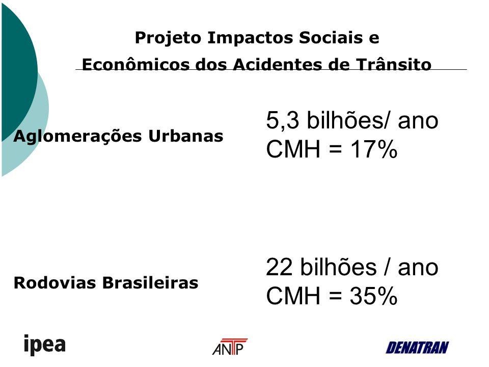 Projeto Impactos Sociais e Econômicos dos Acidentes de Trânsito 5,3 bilhões/ ano CMH = 17% 22 bilhões / ano CMH = 35% Aglomerações Urbanas Rodovias Br